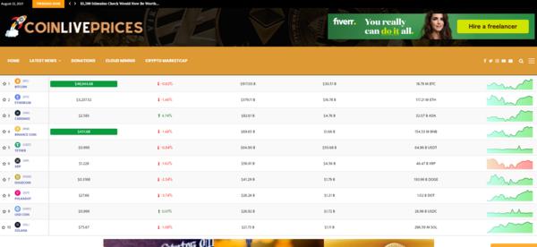 coinliveprices.com - CoinLivePrices.com - Fully Autopilot Crypto News & Marketcap Site (Earn $5K/Mo)