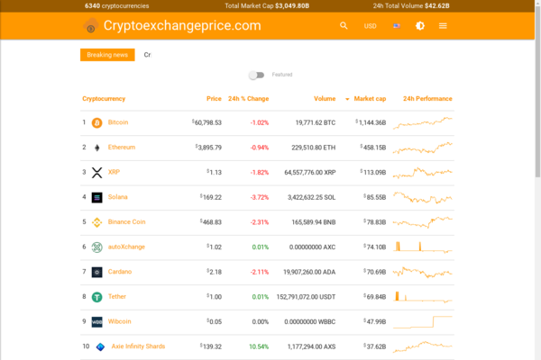 Cryptoexchangeprice.com - Cryptoexchangeprice.com Your live real-time quotes, news, trades, interactive historical charts for 2000+ cryptocurrencies.Earn from Adsense Affiliate & donate.