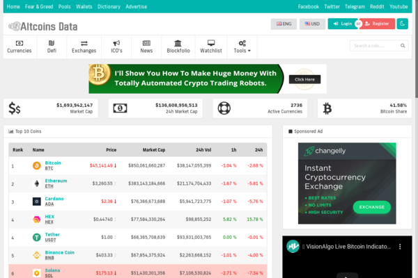altcoinsdata.com - Automated Crypto Currency Tracker - Realtime Prices, Charts, News, ICO's