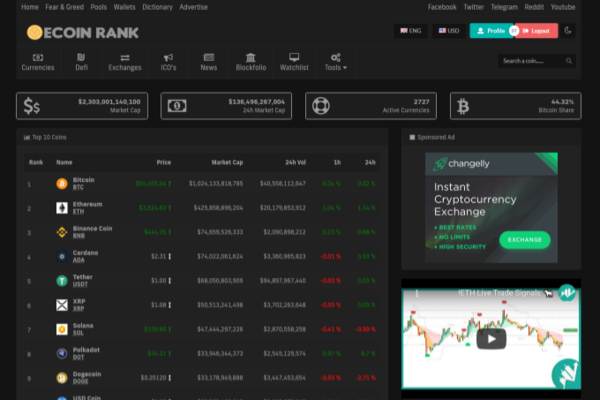 Automated Crypto Currency Tracker - Realtime Prices, Charts, News, ICO's - Track the prices of 2000+ Crypto Currencies like Bitcoin, Ethereum, Litecoin, Ripple and News etc. Great online business for a lifetime passive income