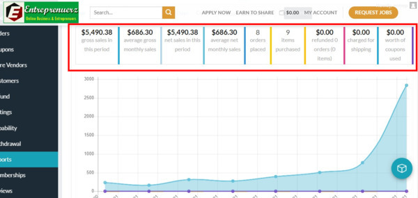Entreprenuerz.com - $5,490 Earning  41K Monthly Traffic 13K product 30 B M/Search   897 M Exact Word