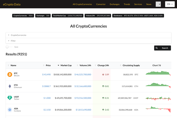 Automated Crypto Currency Tracker - Realtime Prices, Charts, News, ICO's -  Auto Track the prices of 9000+ Crypto Currencies like Bitcoin, Ethereum, Litecoin, Ripple etc.Realtime Prices, Charts, News , Premium Domain SEO friendly